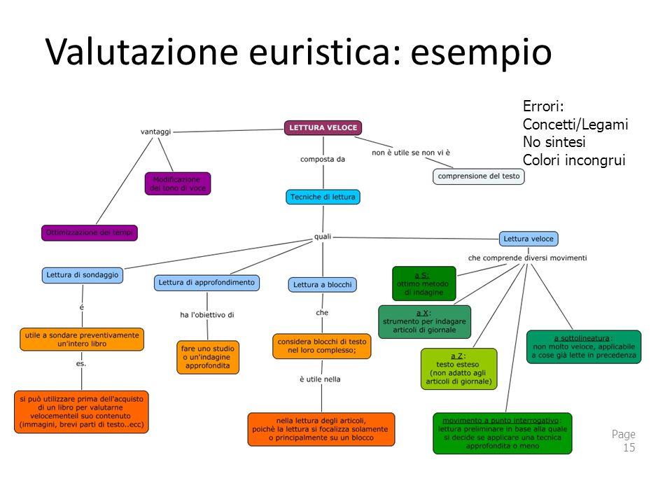 Valutazione euristica: esempio Page 15 Errori: Concetti/Legami No sintesi Colori incongrui