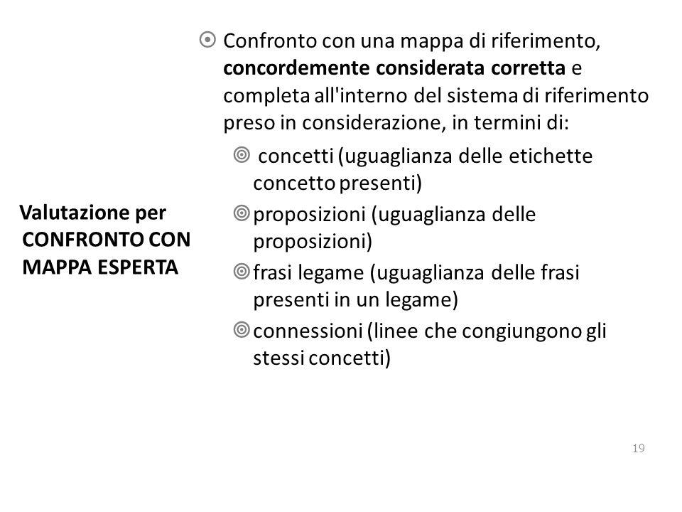  Confronto con una mappa di riferimento, concordemente considerata corretta e completa all interno del sistema di riferimento preso in considerazione, in termini di:  concetti (uguaglianza delle etichette concetto presenti)  proposizioni (uguaglianza delle proposizioni)  frasi legame (uguaglianza delle frasi presenti in un legame)  connessioni (linee che congiungono gli stessi concetti) Valutazione per CONFRONTO CON MAPPA ESPERTA 19