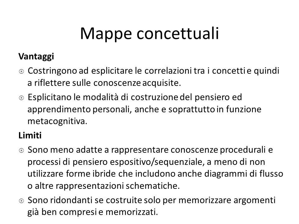 Mappe concettuali Vantaggi  Costringono ad esplicitare le correlazioni tra i concetti e quindi a riflettere sulle conoscenze acquisite.