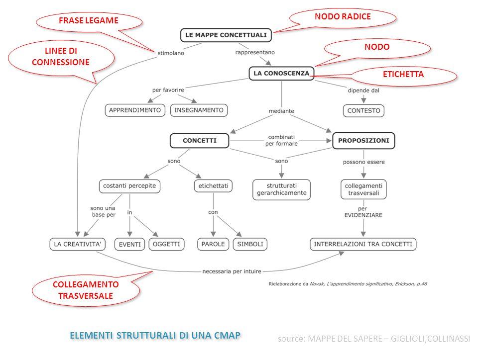 Quando e come usarle  Nelle fasi preparatorie dell'attività didattica  Nella didattica d'aula (docenti e allievi)  Nello studio  Nel sostegno (DSA, ecc.)  Nella valutazione  Modalità individuale  Modalità di cooperative learning (in gruppi)  Modalità di co-costruzione (tutta la classe) 24 MAPPE MENTALI E CONCETTUALI (DOCENTI/ALLIEVI) MAPPE CONCETTUALI (ALLIEVI) MAPPE MENTALI E CONCETTUALI (DOCENTI/ALLIEVI)