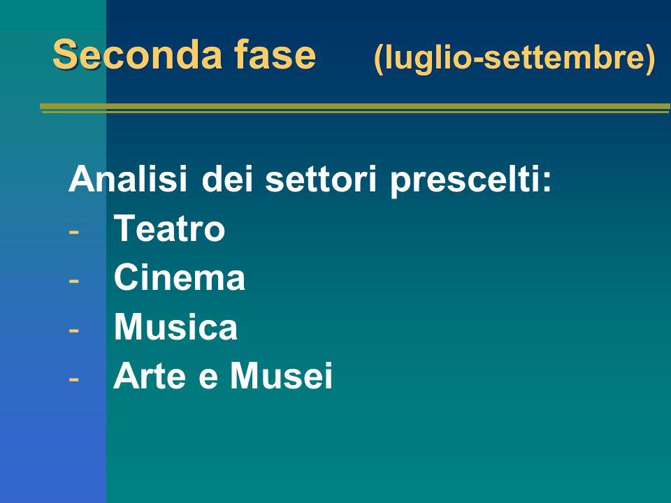 Seconda fase (luglio-settembre) Analisi dei settori prescelti: - Teatro - Cinema - Musica - Arte e Musei