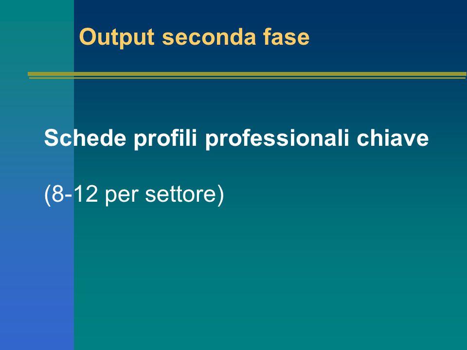 Output seconda fase Schede profili professionali chiave (8-12 per settore)