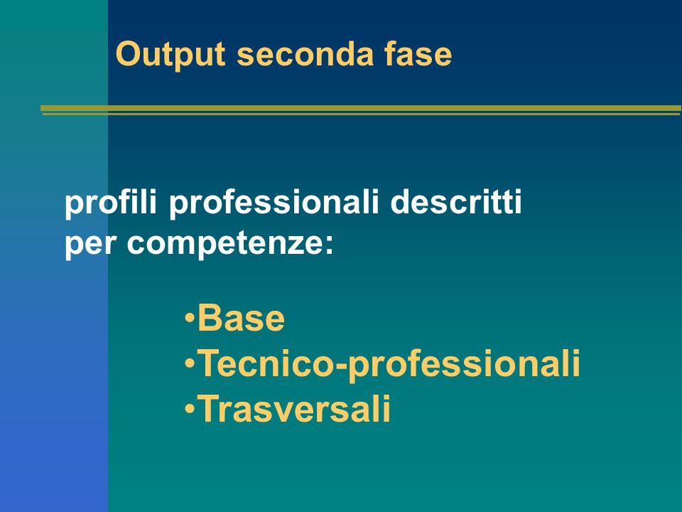 Output seconda fase profili professionali descritti per competenze: Base Tecnico-professionali Trasversali