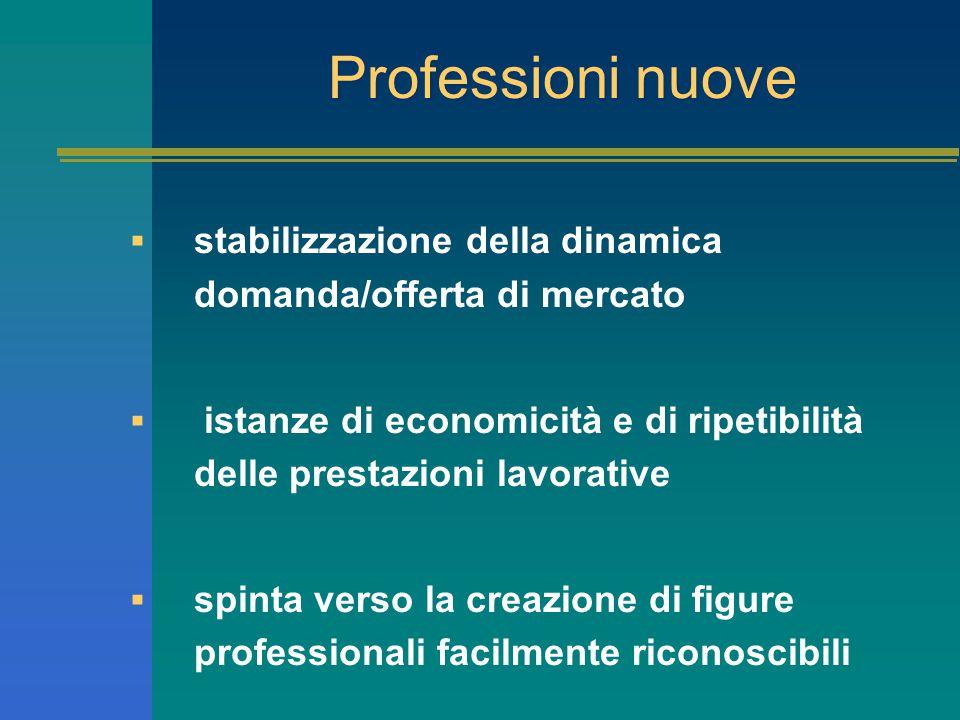Professioni nuove  stabilizzazione della dinamica domanda/offerta di mercato  istanze di economicità e di ripetibilità delle prestazioni lavorative  spinta verso la creazione di figure professionali facilmente riconoscibili