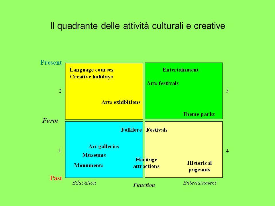 Il quadrante delle attività culturali e creative
