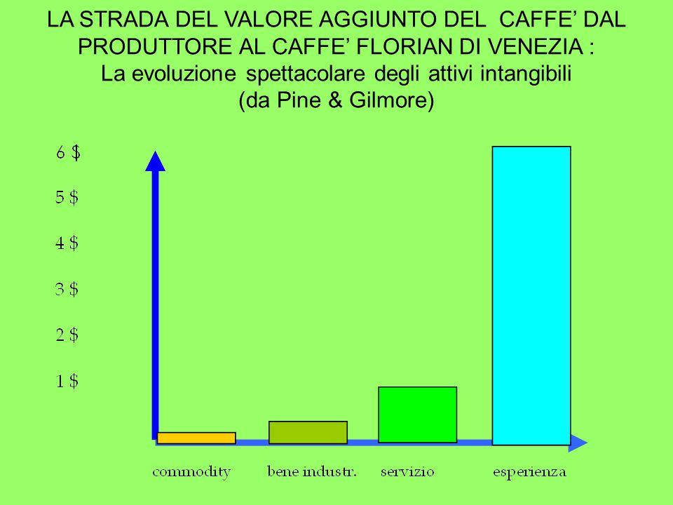 LA STRADA DEL VALORE AGGIUNTO DEL CAFFE' DAL PRODUTTORE AL CAFFE' FLORIAN DI VENEZIA : La evoluzione spettacolare degli attivi intangibili (da Pine & Gilmore)