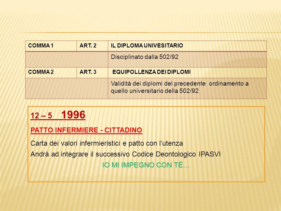 COMMA 1ART. 2IL DIPLOMA UNIVESITARIO Disciplinato dalla 502/92 COMMA 2ART. 3 EQUIPOLLENZA DEI DIPLOMI Validità dei diplomi del precedente ordinamento
