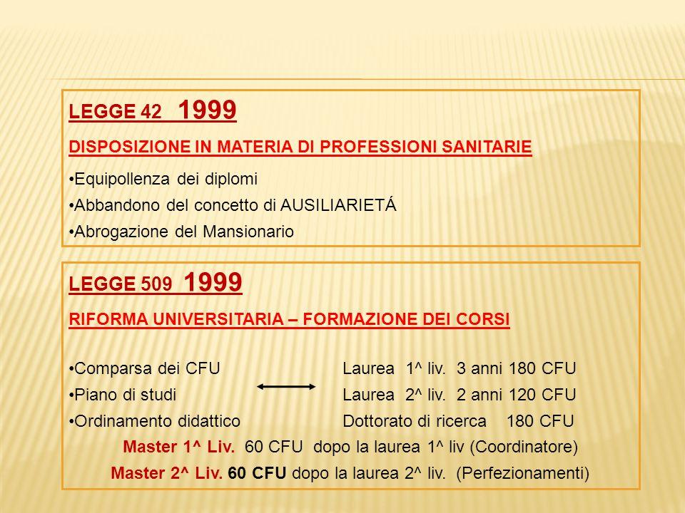 LEGGE 42 1999 DISPOSIZIONE IN MATERIA DI PROFESSIONI SANITARIE Equipollenza dei diplomi Abbandono del concetto di AUSILIARIETÁ Abrogazione del Mansion
