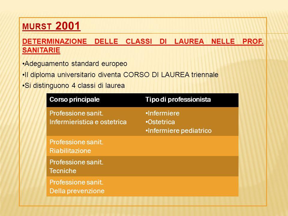 MURST 2001 DETERMINAZIONE DELLE CLASSI DI LAUREA NELLE PROF. SANITARIE Adeguamento standard europeo Il diploma universitario diventa CORSO DI LAUREA t
