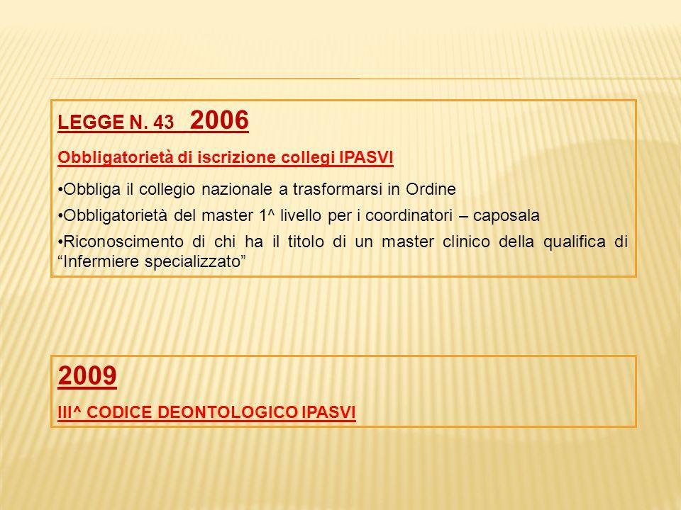 LEGGE N. 43 2006 Obbligatorietà di iscrizione collegi IPASVI Obbliga il collegio nazionale a trasformarsi in Ordine Obbligatorietà del master 1^ livel