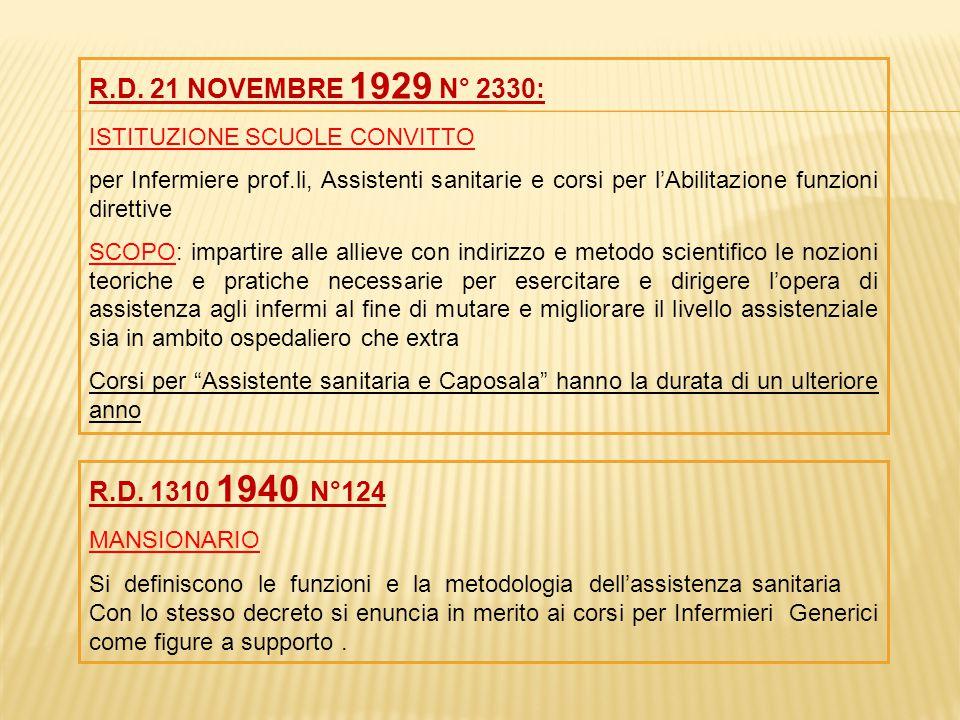R.D. 21 NOVEMBRE 1929 N° 2330: ISTITUZIONE SCUOLE CONVITTO per Infermiere prof.li, Assistenti sanitarie e corsi per l'Abilitazione funzioni direttive