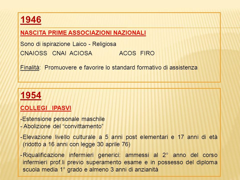 1960 PRIMO CODICE DEONTOLOGICO IPASVI Con Impronta cattolica LEGGE 132 - 1968 RIFORMA OSPEDALIERA Istituisce Enti Ospedalieri in sostituzione delle Opere Pie e di enti Assistenziali e di Beneficenza D.M.