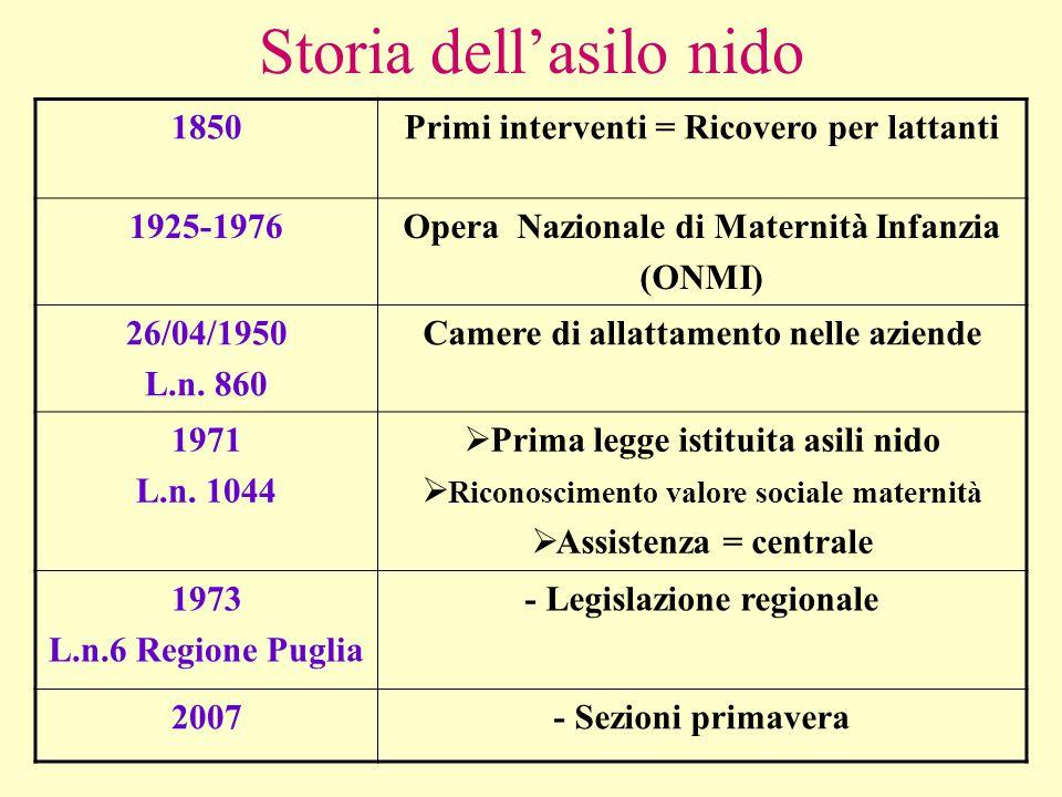 Storia dell'asilo nido 1850Primi interventi = Ricovero per lattanti 1925-1976Opera Nazionale di Maternità Infanzia (ONMI) 26/04/1950 L.n. 860 Camere d