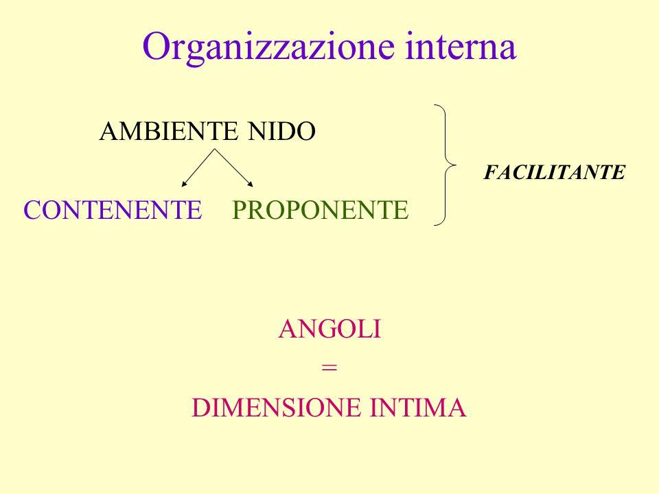 Organizzazione interna AMBIENTE NIDO FACILITANTE CONTENENTE PROPONENTE ANGOLI = DIMENSIONE INTIMA