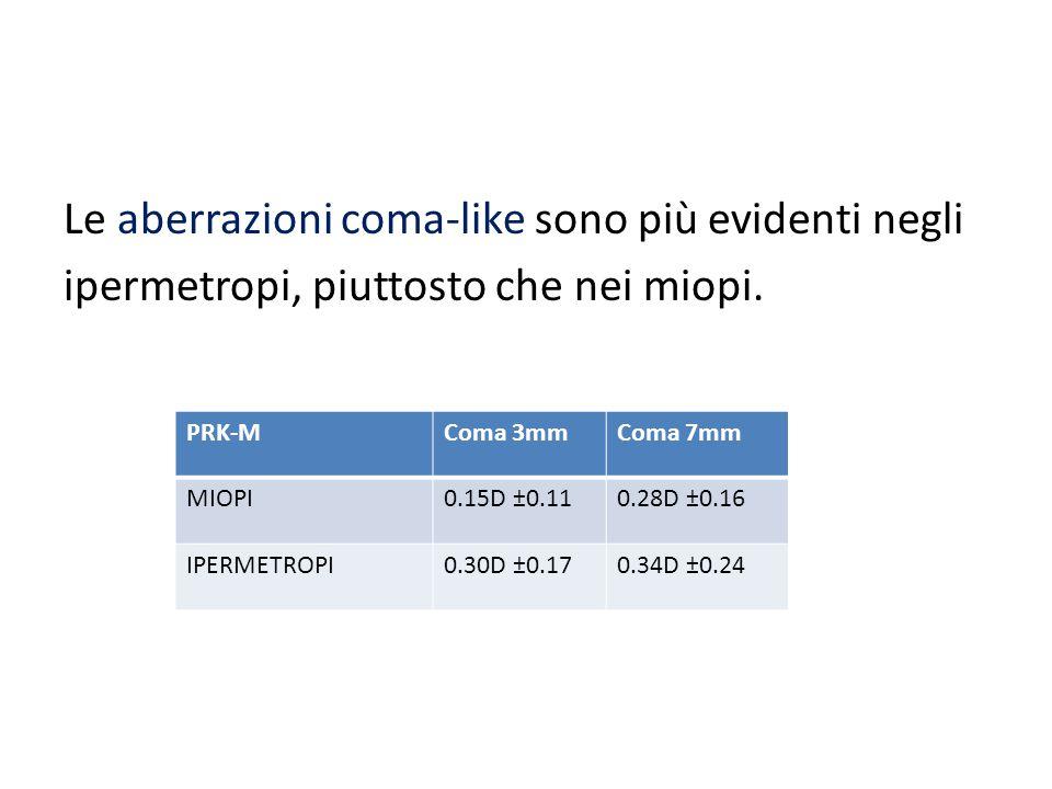 Le aberrazioni coma-like sono più evidenti negli ipermetropi, piuttosto che nei miopi. PRK-MComa 3mmComa 7mm MIOPI0.15D ±0.110.28D ±0.16 IPERMETROPI0.