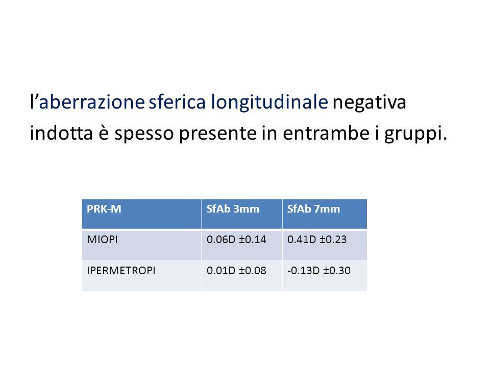 l'aberrazione sferica longitudinale negativa indotta è spesso presente in entrambe i gruppi. PRK-MSfAb 3mmSfAb 7mm MIOPI0.06D ±0.140.41D ±0.23 IPERMET