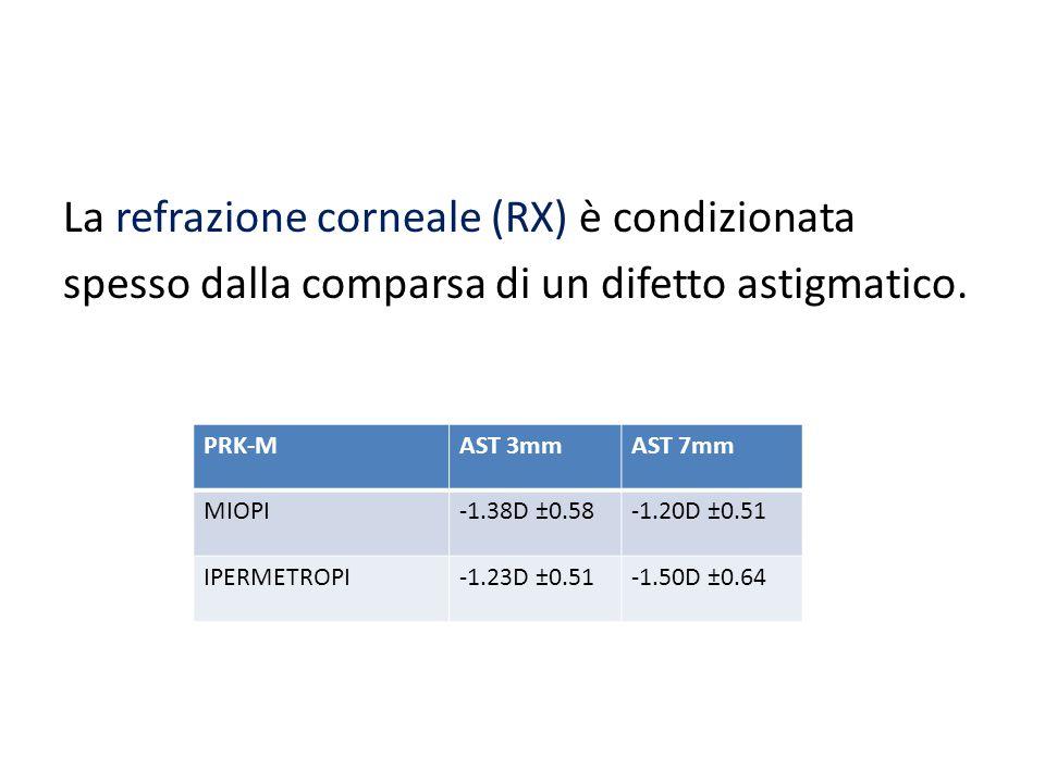 La refrazione corneale (RX) è condizionata spesso dalla comparsa di un difetto astigmatico. PRK-MAST 3mmAST 7mm MIOPI-1.38D ±0.58-1.20D ±0.51 IPERMETR