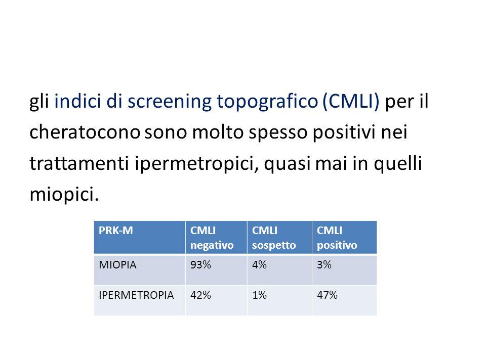 gli indici di screening topografico (CMLI) per il cheratocono sono molto spesso positivi nei trattamenti ipermetropici, quasi mai in quelli miopici. P