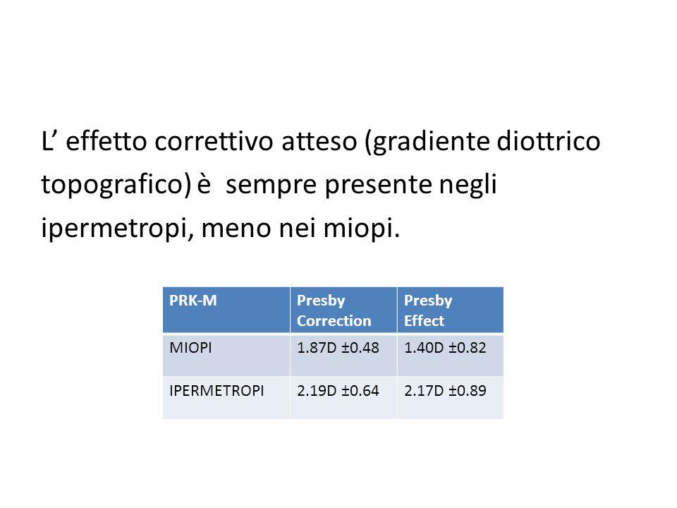 L' effetto correttivo atteso (gradiente diottrico topografico) è sempre presente negli ipermetropi, meno nei miopi. PRK-MPresby Correction Presby Effe
