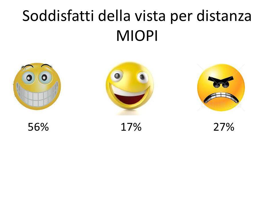 Soddisfatti della vista per distanza MIOPI 56% 17% 27%