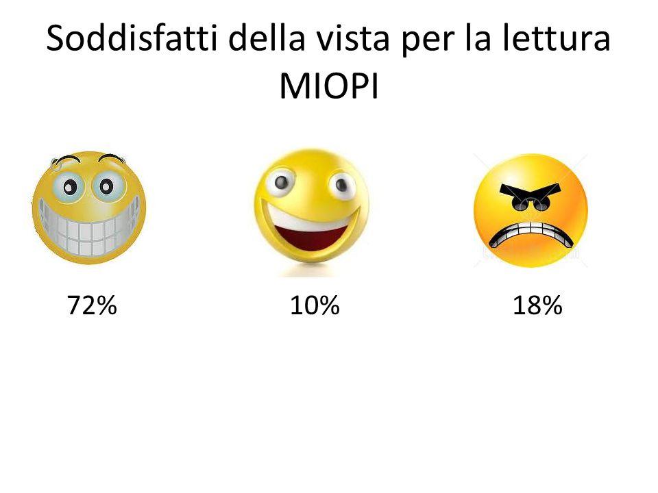 Soddisfatti della vista per la lettura MIOPI 72% 10% 18%