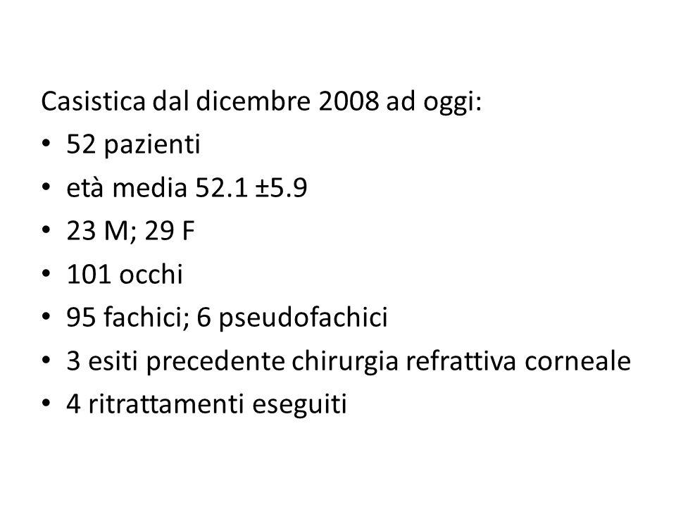 Casistica dal dicembre 2008 ad oggi: 52 pazienti età media 52.1 ±5.9 23 M; 29 F 101 occhi 95 fachici; 6 pseudofachici 3 esiti precedente chirurgia ref