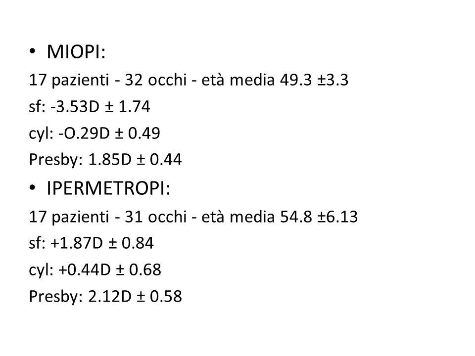 MIOPI: 17 pazienti - 32 occhi - età media 49.3 ±3.3 sf: -3.53D ± 1.74 cyl: -O.29D ± 0.49 Presby: 1.85D ± 0.44 IPERMETROPI: 17 pazienti - 31 occhi - et