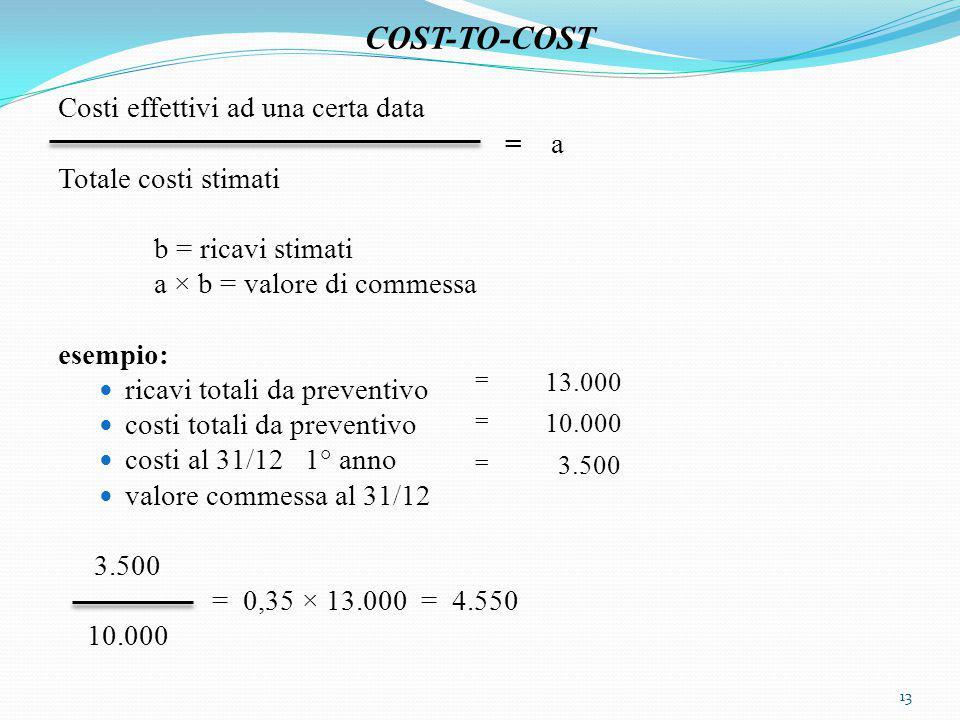 COST-TO-COST Costi effettivi ad una certa data = a Totale costi stimati b = ricavi stimati a × b = valore di commessa esempio: ricavi totali da preventivo costi totali da preventivo costi al 31/12 1° anno valore commessa al 31/12 3.500 = 0,35 × 13.000 = 4.550 10.000 13 = 13.000 = 10.000 = 3.500