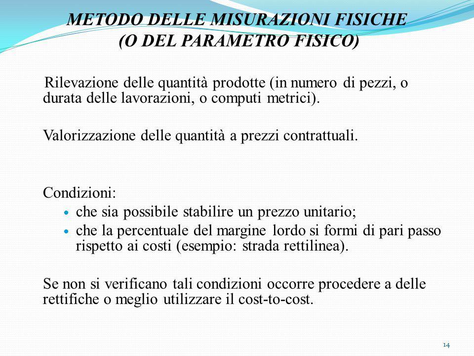 METODO DELLE MISURAZIONI FISICHE (O DEL PARAMETRO FISICO) Rilevazione delle quantità prodotte (in numero di pezzi, o durata delle lavorazioni, o computi metrici).