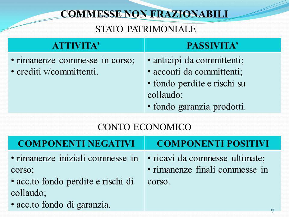 COMMESSE NON FRAZIONABILI STATO PATRIMONIALE CONTO ECONOMICO ATTIVITA'PASSIVITA' rimanenze commesse in corso; crediti v/committenti.
