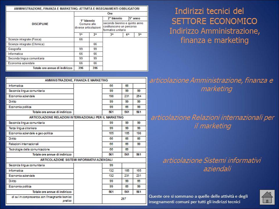 Indirizzi tecnici del SETTORE ECONOMICO Indirizzo Amministrazione, finanza e marketing articolazione Relazioni internazionali per il marketing articol