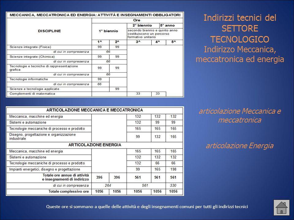 Indirizzi tecnici del SETTORE TECNOLOGICO Indirizzo Meccanica, meccatronica ed energia articolazione Meccanica e meccatronica articolazione Energia Qu