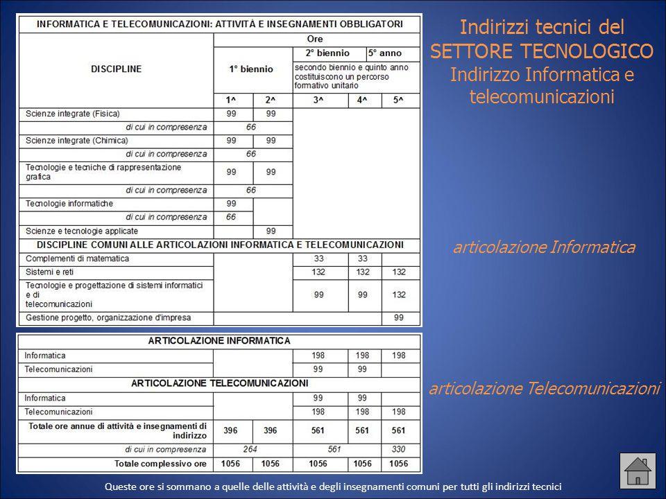 Indirizzi tecnici del SETTORE TECNOLOGICO Indirizzo Informatica e telecomunicazioni articolazione Informatica articolazione Telecomunicazioni Queste o