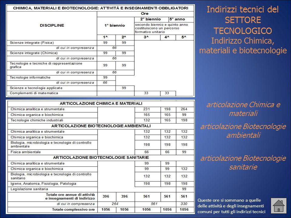 Indirizzi tecnici del SETTORE TECNOLOGICO Indirizzo Chimica, materiali e biotecnologie articolazione Chimica e materiali articolazione Biotecnologie a