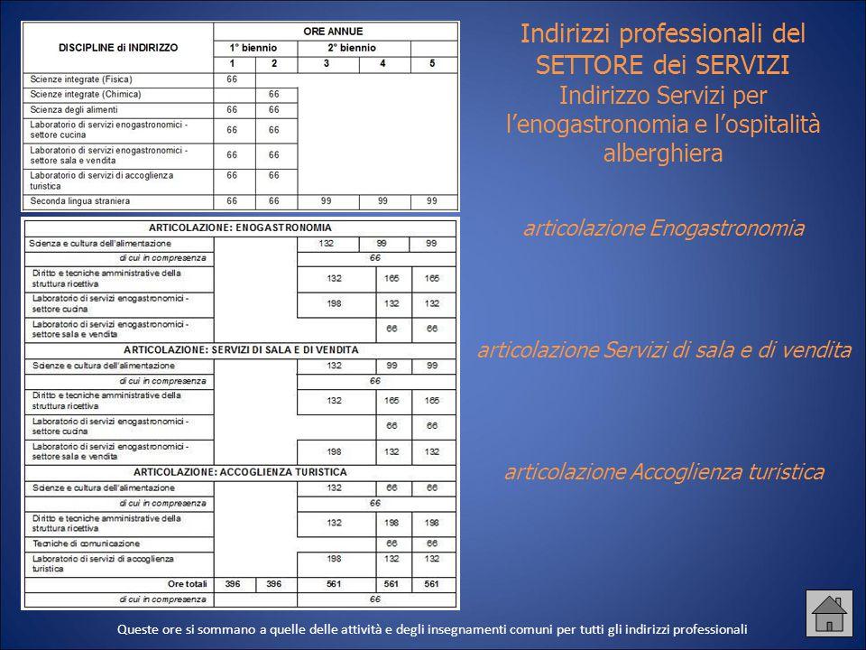 Indirizzi professionali del SETTORE dei SERVIZI Indirizzo Servizi per l'enogastronomia e l'ospitalità alberghiera articolazione Enogastronomia articol