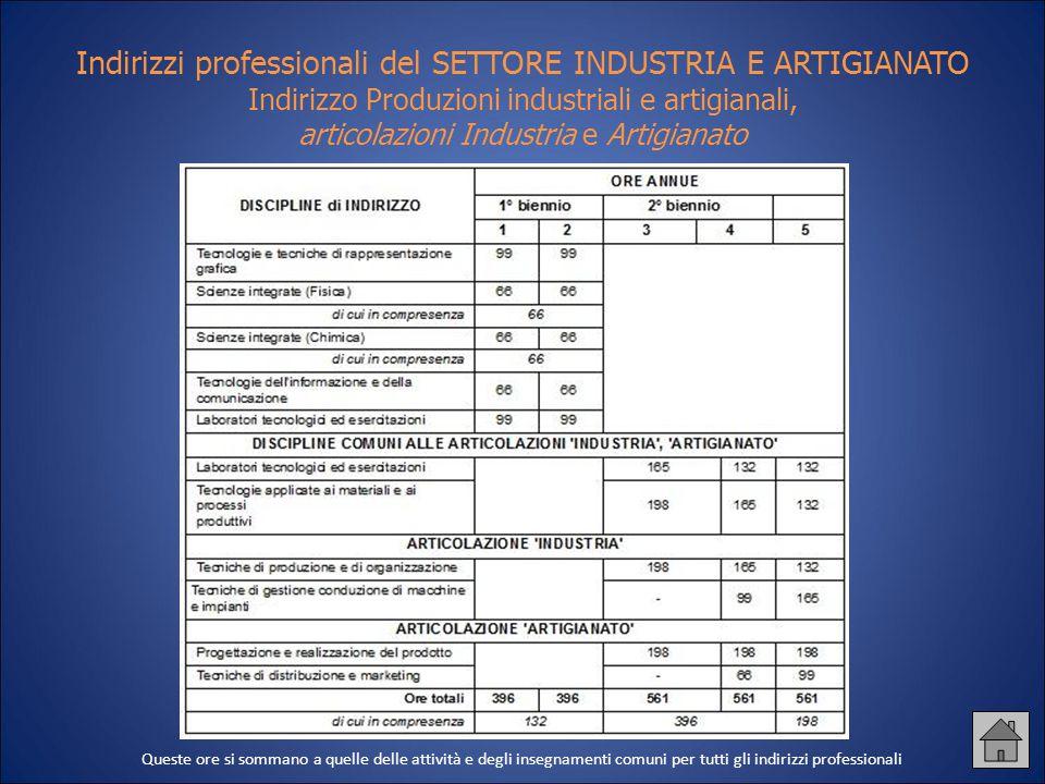 Indirizzi professionali del SETTORE INDUSTRIA E ARTIGIANATO Indirizzo Produzioni industriali e artigianali, articolazioni Industria e Artigianato Ques