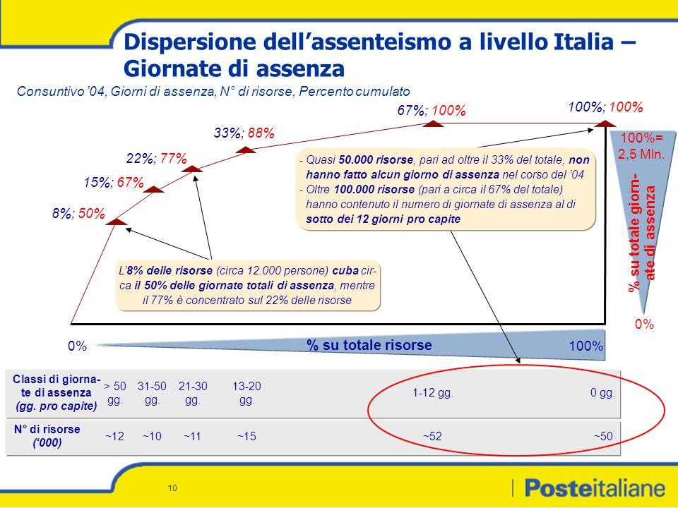 10 Dispersione dell'assenteismo a livello Italia – Giornate di assenza > 50 gg.