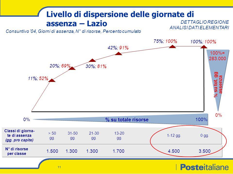 11 Livello di dispersione delle giornate di assenza – Lazio % su tot.