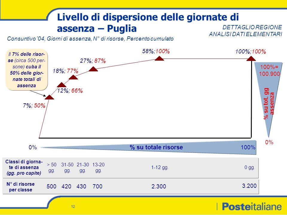 12 Livello di dispersione delle giornate di assenza – Puglia % su tot.