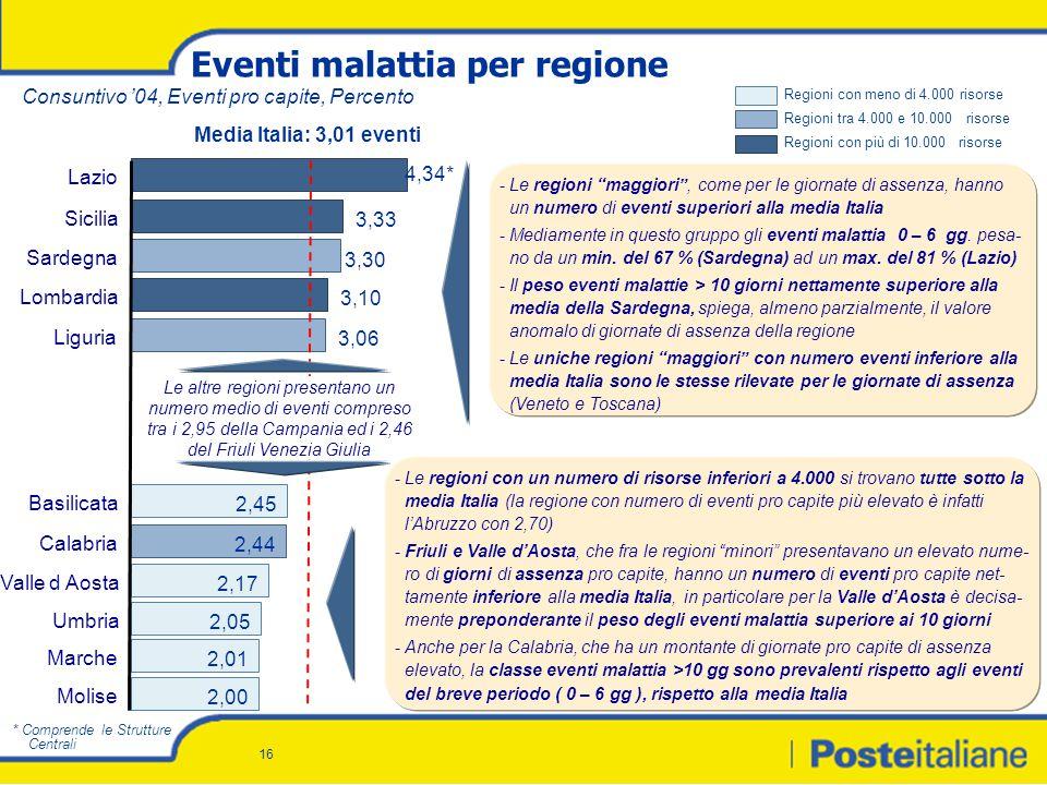 16 Eventi malattia per regione Regioni con meno di 4.000 risorse Media Italia: 3,01 eventi -Le regioni maggiori , come per le giornate di assenza, hanno un numero di eventi superiori alla media Italia -Mediamente in questo gruppo gli eventi malattia 0 – 6 gg.