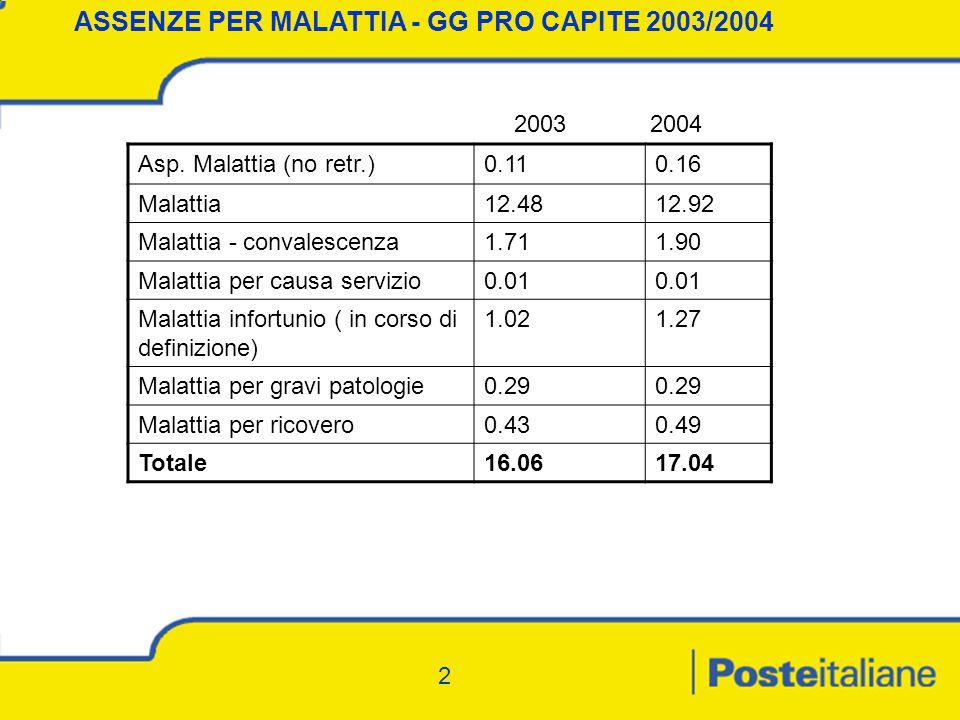 2 ASSENZE PER MALATTIA - GG PRO CAPITE 2003/2004 Asp.