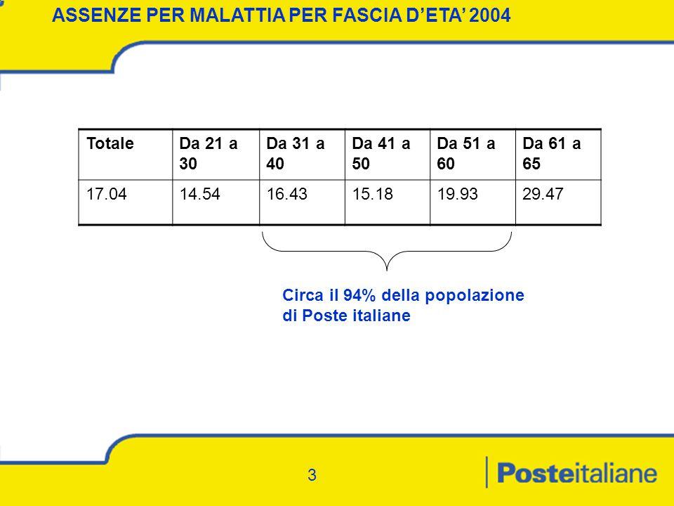 3 ASSENZE PER MALATTIA PER FASCIA D'ETA' 2004 TotaleDa 21 a 30 Da 31 a 40 Da 41 a 50 Da 51 a 60 Da 61 a 65 17.0414.5416.4315.1819.9329.47 Circa il 94% della popolazione di Poste italiane 3