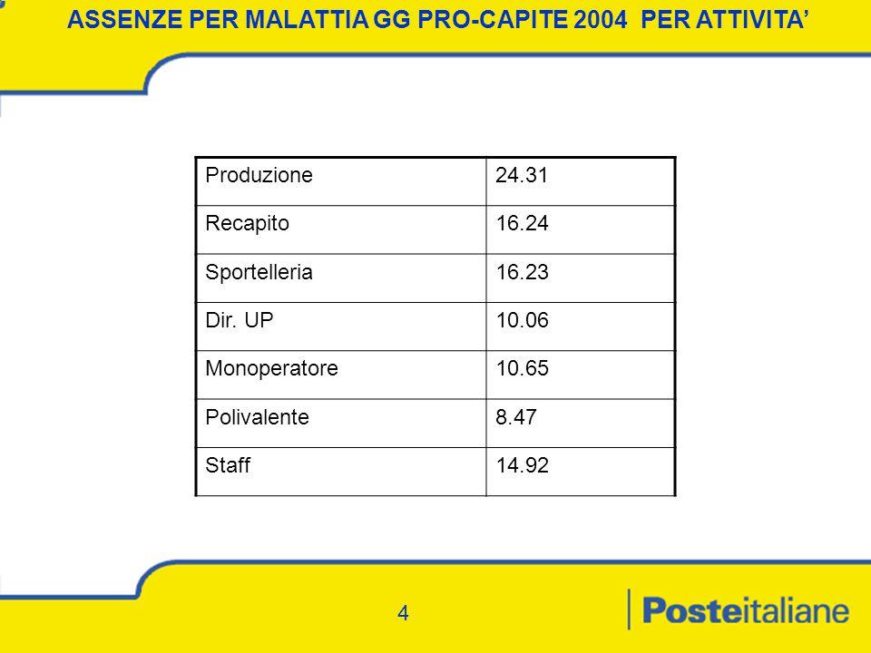 4 ASSENZE PER MALATTIA GG PRO-CAPITE 2004 PER ATTIVITA' Produzione24.31 Recapito16.24 Sportelleria16.23 Dir.