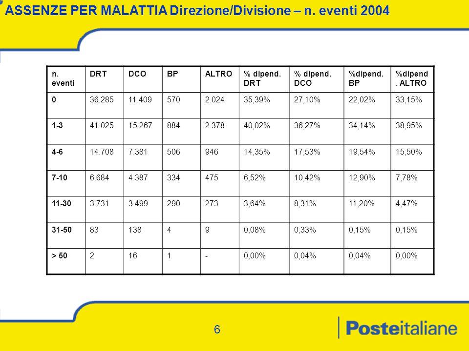 6 ASSENZE PER MALATTIA Direzione/Divisione – n. eventi 2004 n.