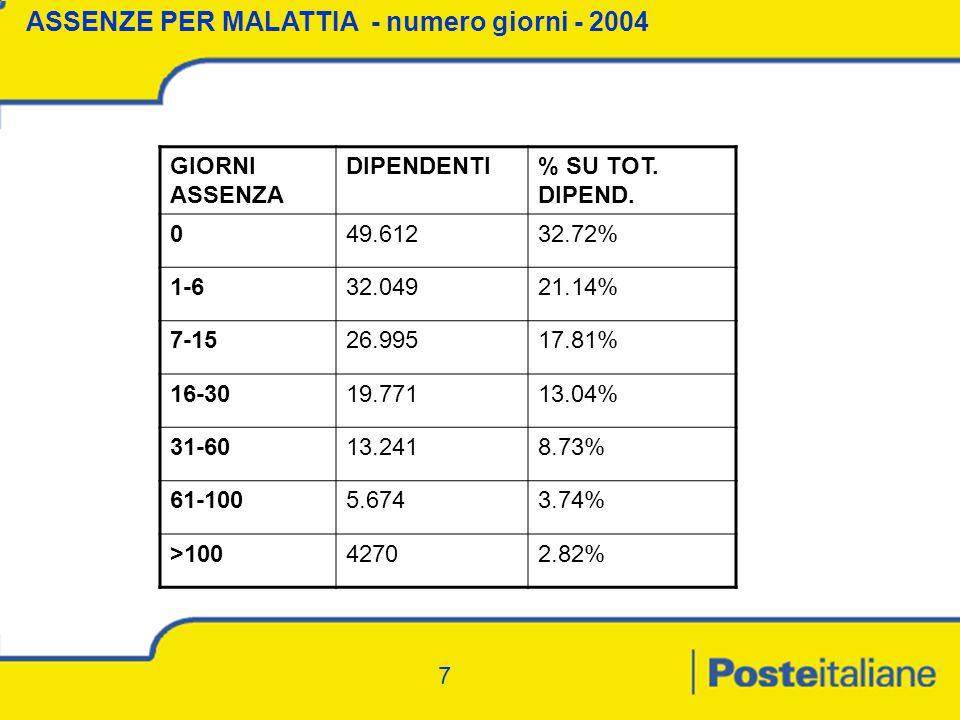 7 ASSENZE PER MALATTIA - numero giorni - 2004 GIORNI ASSENZA DIPENDENTI% SU TOT.