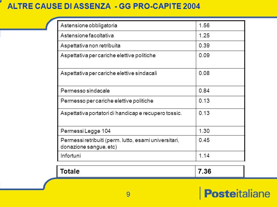 9 ALTRE CAUSE DI ASSENZA - GG PRO-CAPITE 2004 Astensione obbligatoria1.56 Astensione facoltativa1.25 Aspettativa non retribuita0.39 Aspettativa per cariche elettive politiche0.09 Aspettativa per cariche elettive sindacali0.08 Permesso sindacale0.84 Permesso per cariche elettive politiche0.13 Aspettativa portatori di handicap e recupero tossic.0.13 Permessi Legge 1041.30 Permessi retribuiti (perm.