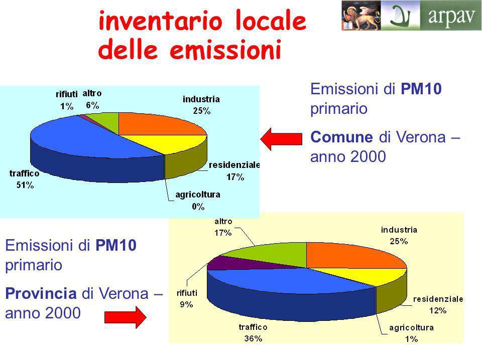 Emissioni di PM10 primario Comune di Verona – anno 2000 Emissioni di PM10 primario Provincia di Verona – anno 2000 inventario locale delle emissioni