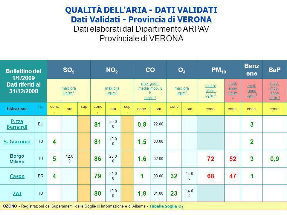 QUALITÀ DELL ARIA - DATI VALIDATI Dati Validati - Provincia di VERONA Dati elaborati dal Dipartimento ARPAV Provinciale di VERONA Bollettino del 1/1/2009 Dati riferiti al 31/12/2008 SO 2 NO 2 COO3O3 PM 10 Benz ene BaP max ora µg/m 3 max ora µg/m 3 max giorn.