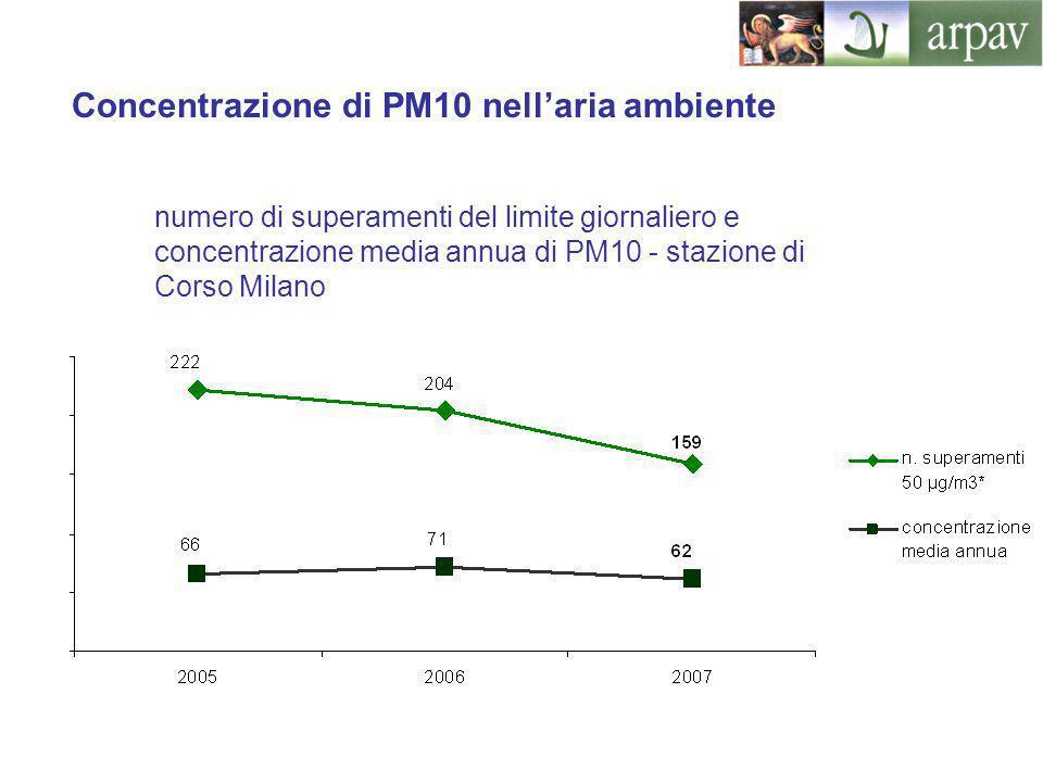 Concentrazione di PM10 nell'aria ambiente numero di superamenti del limite giornaliero e concentrazione media annua di PM10 - stazione di Corso Milano