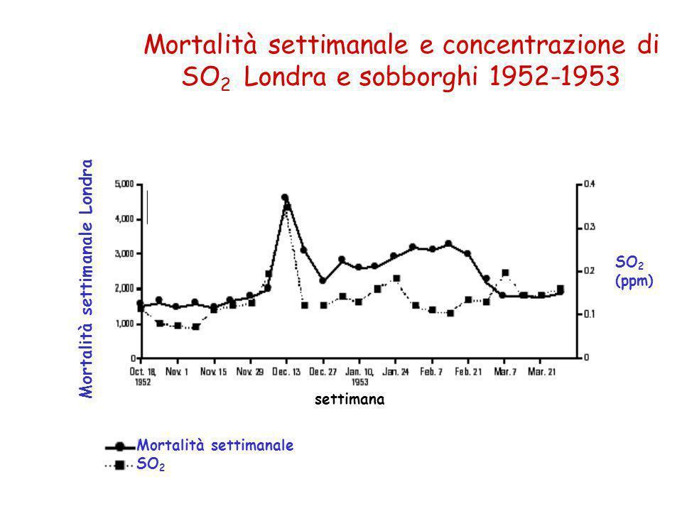settimana Mortalità settimanale Londra SO 2 (ppm) Mortalità settimanale SO 2 Mortalità settimanale e concentrazione di SO 2 Londra e sobborghi 1952-1953